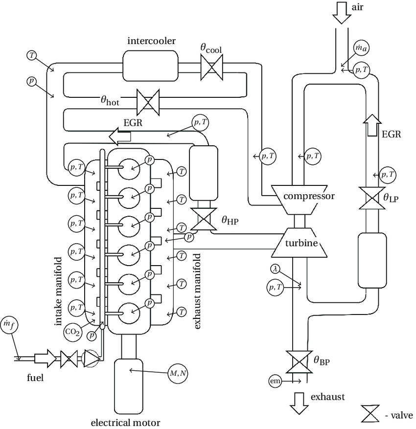 2 A schematic illustration of the engine configuration