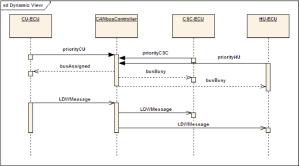 ECUs accessing the CAN bus | Download Scientific Diagram