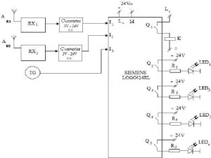 The PLC inputs and output diagram | Download Scientific
