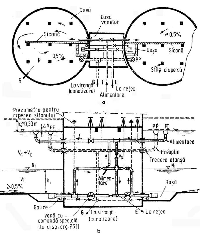 3. Instalaţia hidraulică la un rezervor de apă de mici
