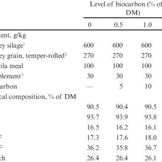 (PDF) Effect of engineered biocarbon on rumen fermentation