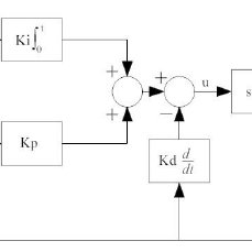 (PDF) FUZZY ADJUSTED PID CONTROLLER APPLIED IN A PARALLEL