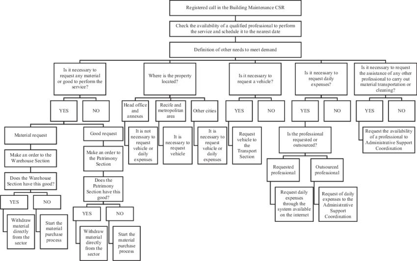 Flowchart of the procedures for servicing building