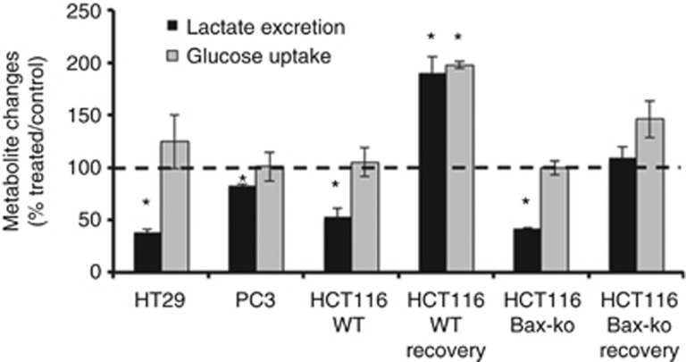 Excreted lactate levels and glucose uptake measured by 1H