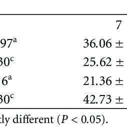 (PDF) Tomato Quality during Short-Term Storage Assessed by
