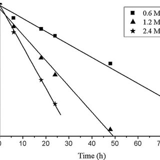 (PDF) Influence of hydrochloric acid concentration on the