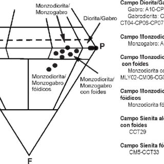 (PDF) Petrogénesis de las rocas ígneas alcalinas