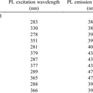 (a) UVVis, (b) PL emission ( ex. = 254 nm) and (c) PL