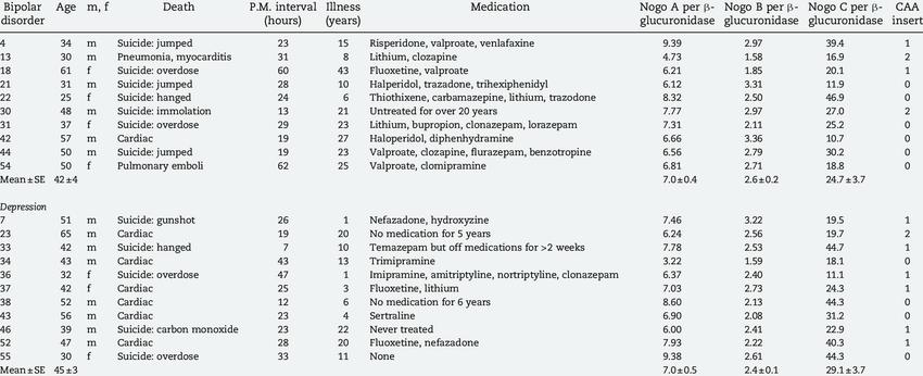 Clinical summaries for postmortem brain tissues