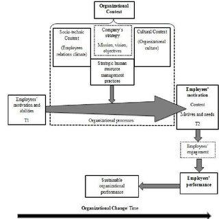 (PDF) ORGANIZATIONAL CONTEXT