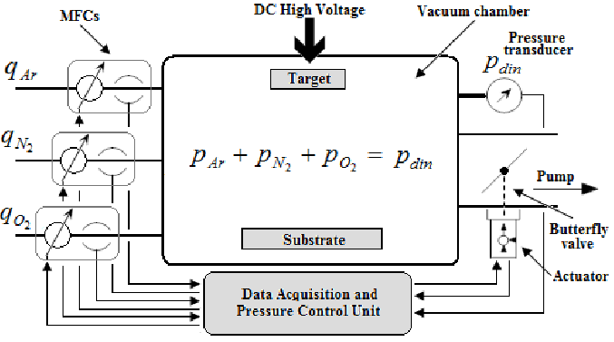 Block diagram for DC reactive unbalanced magnetron