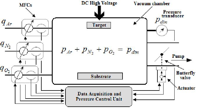 Block diagram for DC reactive unbalanced magnetron