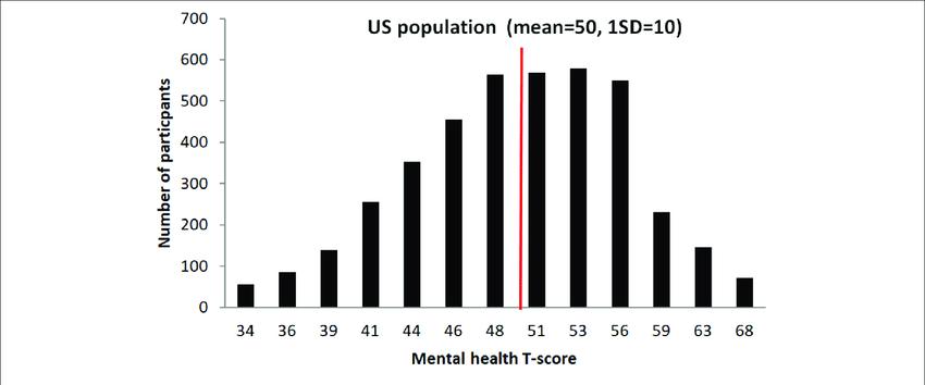 Graphical representation of participant's T-scores