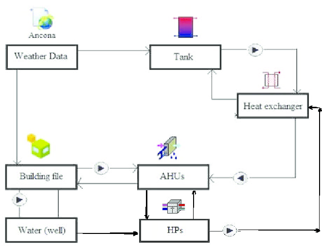 Simplified schematic of the simulation model in TRNSYS