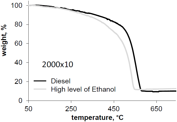 TGA plots of diesel soot at different loads and ethanol