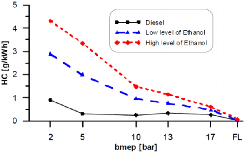 HC emission for different engine load and ethanol
