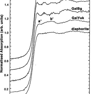 Evolution of the lattice parameters for LCF1 along a