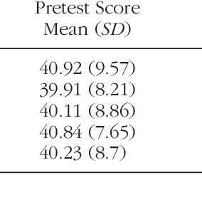 Pretest and Posttest Scores on the Loyola Generativity