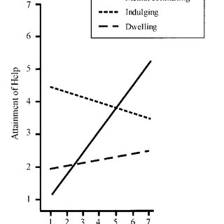 (PDF) Mental Contrasting and the Self-Regulation of