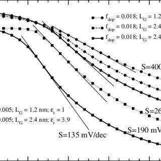 Representation of a simulated Si[110] nanowire pip FET