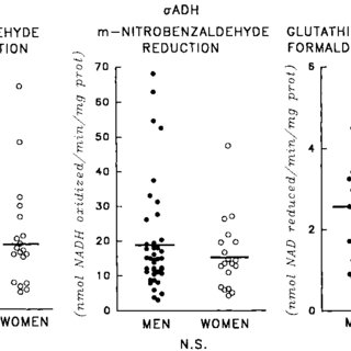 Effects of gender on ethanol pharmacokinetics. Subjects