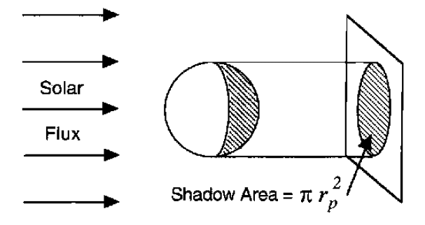 1: Shadow area of a spherical planet [Hartmann D.L