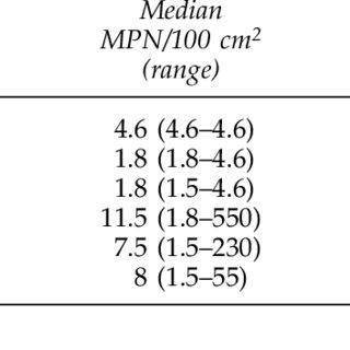 SEROTYPES OF SALMONELLA SPP. ISOLATED FROM 359 FLOOR SWAB
