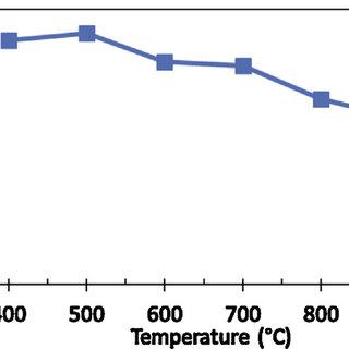 (PDF) Adsorptive desulfurization of dibenzothiophene from