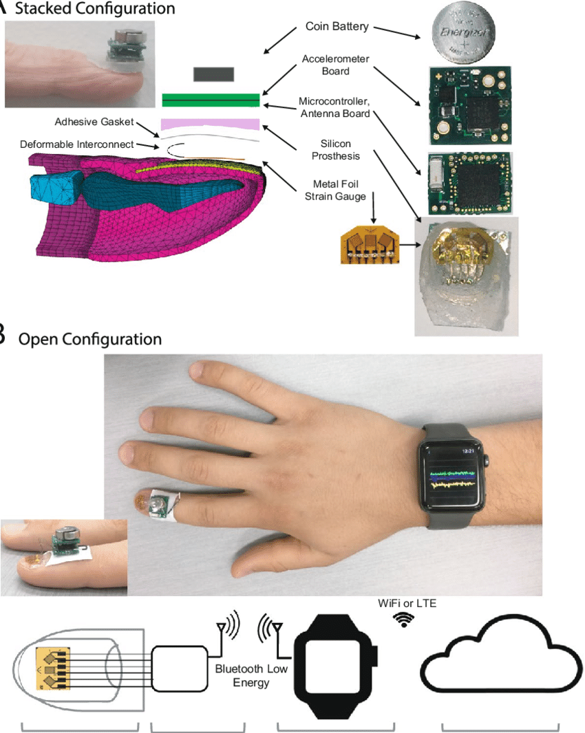 hight resolution of schematic diagram of the wearable system a electronics with silicone prosthetic on the