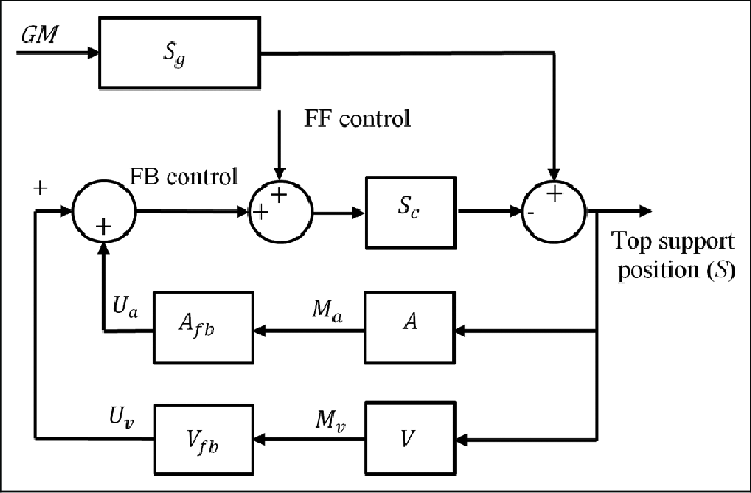 Block diagram of FB controls. FF: feedforward; FB