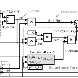 (PDF) Distortion improvement in the current coil of
