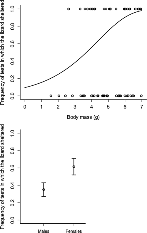 small resolution of results of the one shelter experiment in the case of exclusion outcomes download scientific diagram
