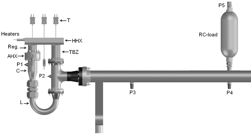 Illustration of the thermoacoustic-Stirling engine