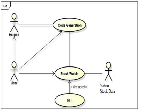 Use Case Diagram of the Real-Time Trading System Prototype