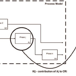 (PDF) Process value analysis for business process re