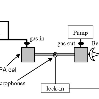 (PDF) Quantum Cascade Laser-Based Photoacoustic Sensor for
