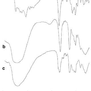 FT-IR spectra of cidofovir (A), sucralfate gel (B), and of
