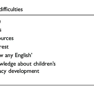 (PDF) Parental involvement in foreign language learning