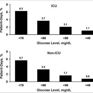 Relationship between patient-day-weighted mean glucose