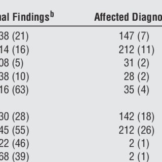 (PDF) Yield of Diagnostic Tests in Evaluating Syncopal