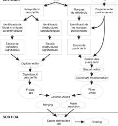 diagrama de flux de la digitalitzaci dels perfils de s smica de reflexi de molt [ 850 x 957 Pixel ]