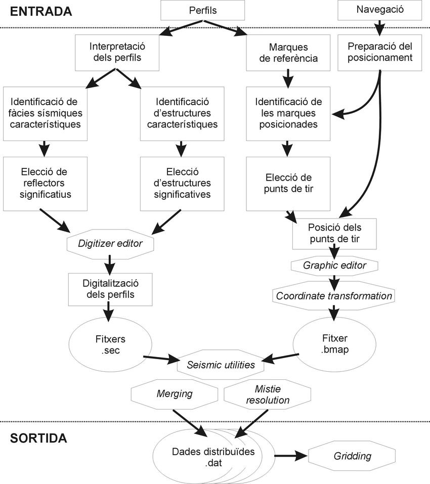 medium resolution of diagrama de flux de la digitalitzaci dels perfils de s smica de reflexi de molt