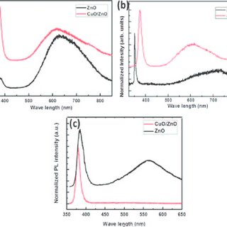 Measurement of valence band offset by XPS for (a) ZnO (b