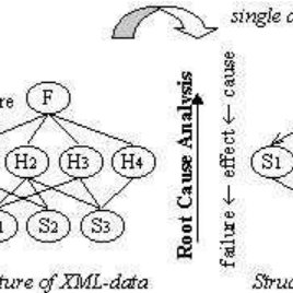 The basic algorithm for Adaptive Root Cause Analysis by
