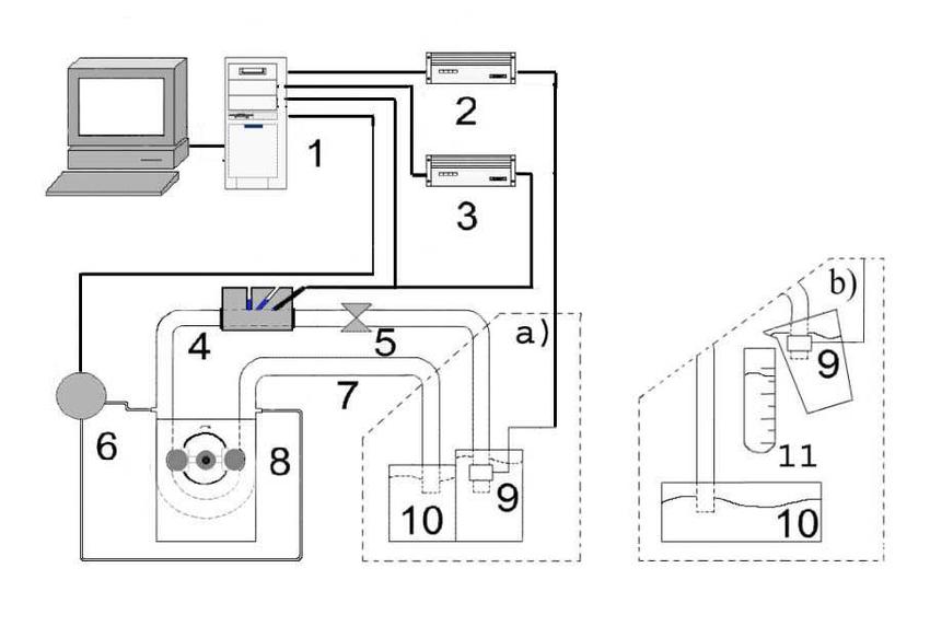 Diagram of Mars pump test setup, (a) Measurements of head