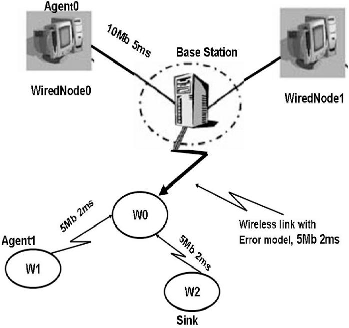 Mixed Wired/Wireless network model Wireless link