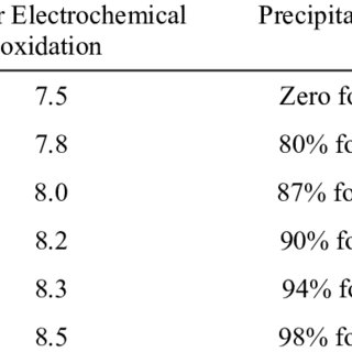 (PDF) Electrochemical generation of hydrogen peroxide for
