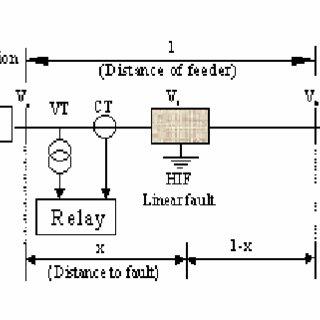 Single Line Diagram of a Radial Transmission Line