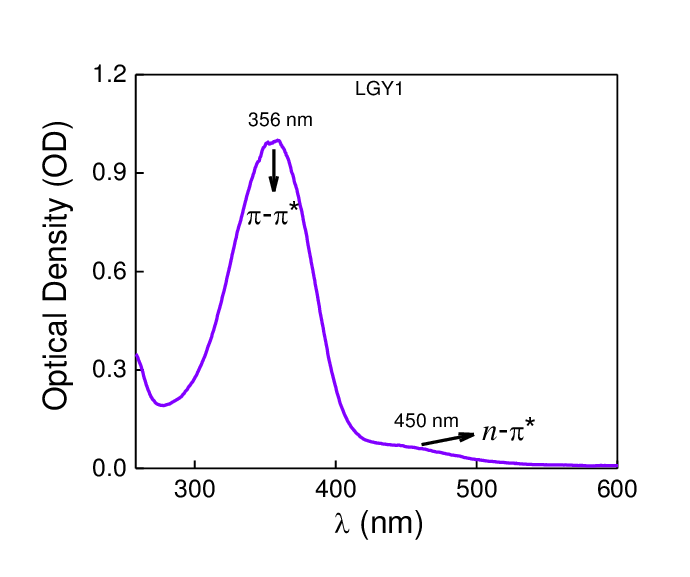 UV/vis spectroscopy of LGY I showing peak wavelength at