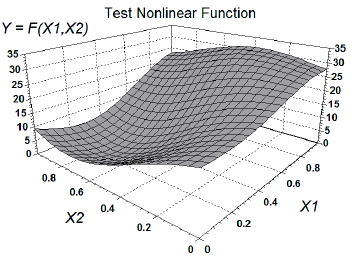 The response surface of the test nonlinear example used